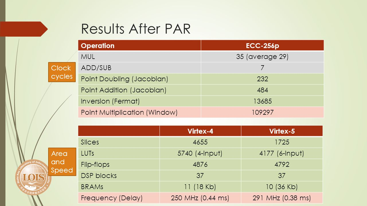 Results After PAR Operation ECC-256p MUL 35 (average 29) ADD/SUB 7