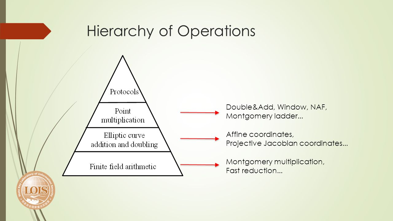Hierarchy of Operations