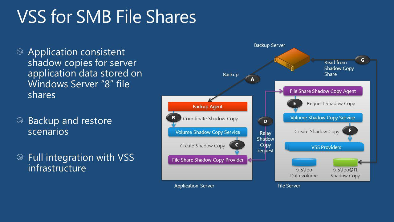 VSS for SMB File Shares Backup Server. Application consistent shadow copies for server application data stored on Windows Server 8 file shares.