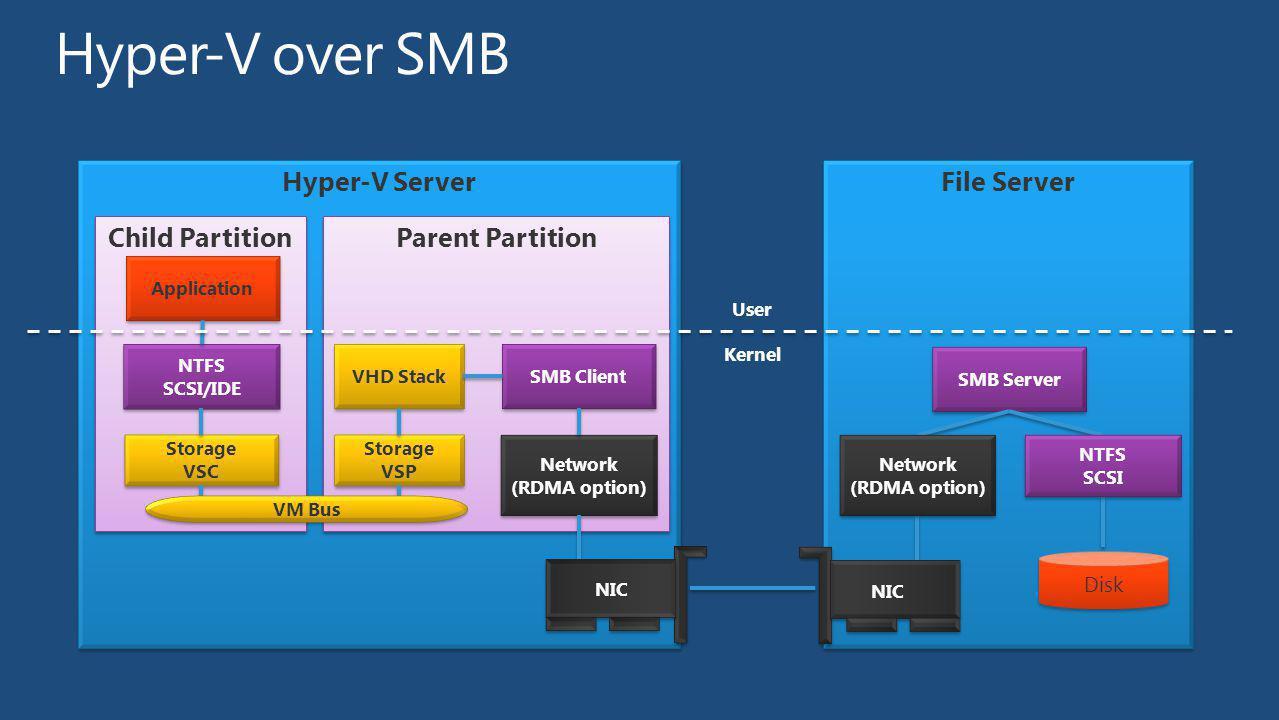 Hyper-V over SMB Hyper-V Server File Server Child Partition
