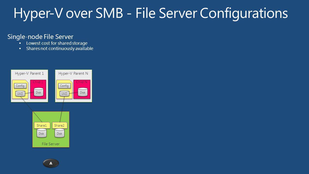 Hyper-V over SMB - File Server Configurations
