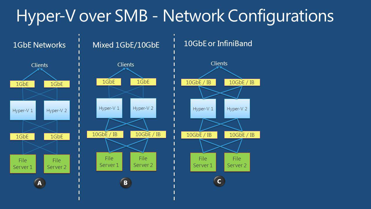 Hyper-V over SMB - Network Configurations