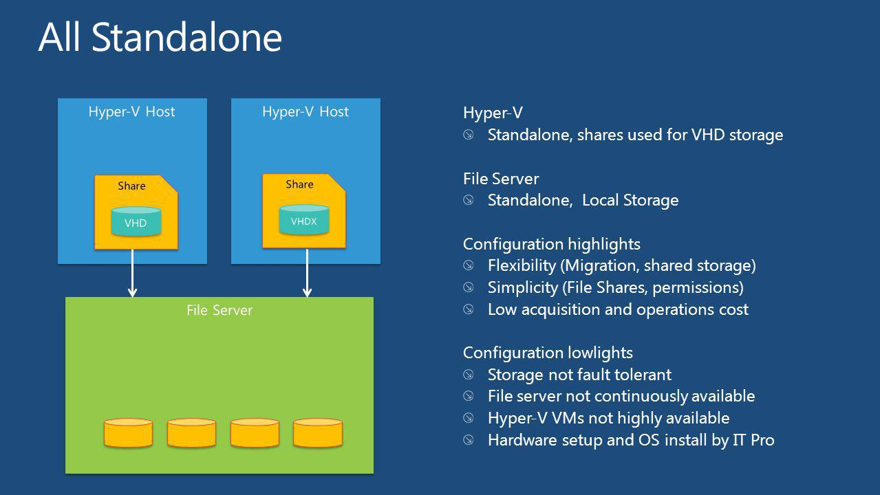 All Standalone Hyper-V Standalone, shares used for VHD storage
