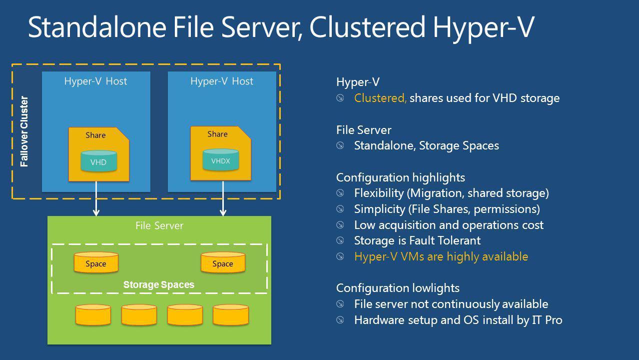 Standalone File Server, Clustered Hyper-V