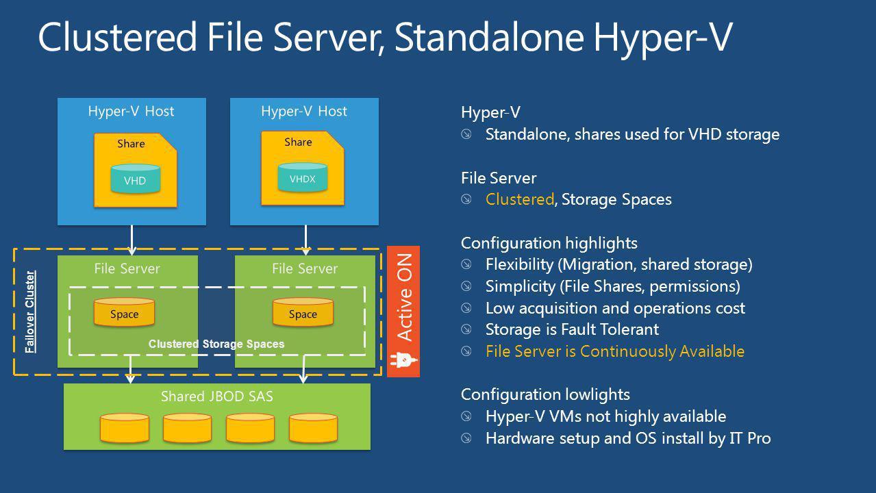 Clustered File Server, Standalone Hyper-V