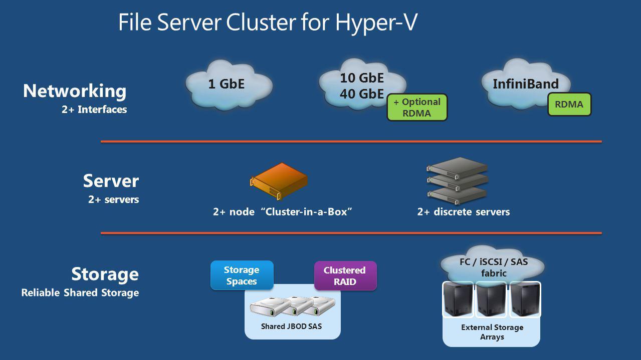 File Server Cluster for Hyper-V