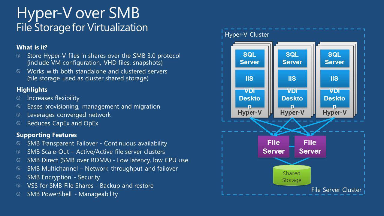 Hyper-V over SMB File Storage for Virtualization