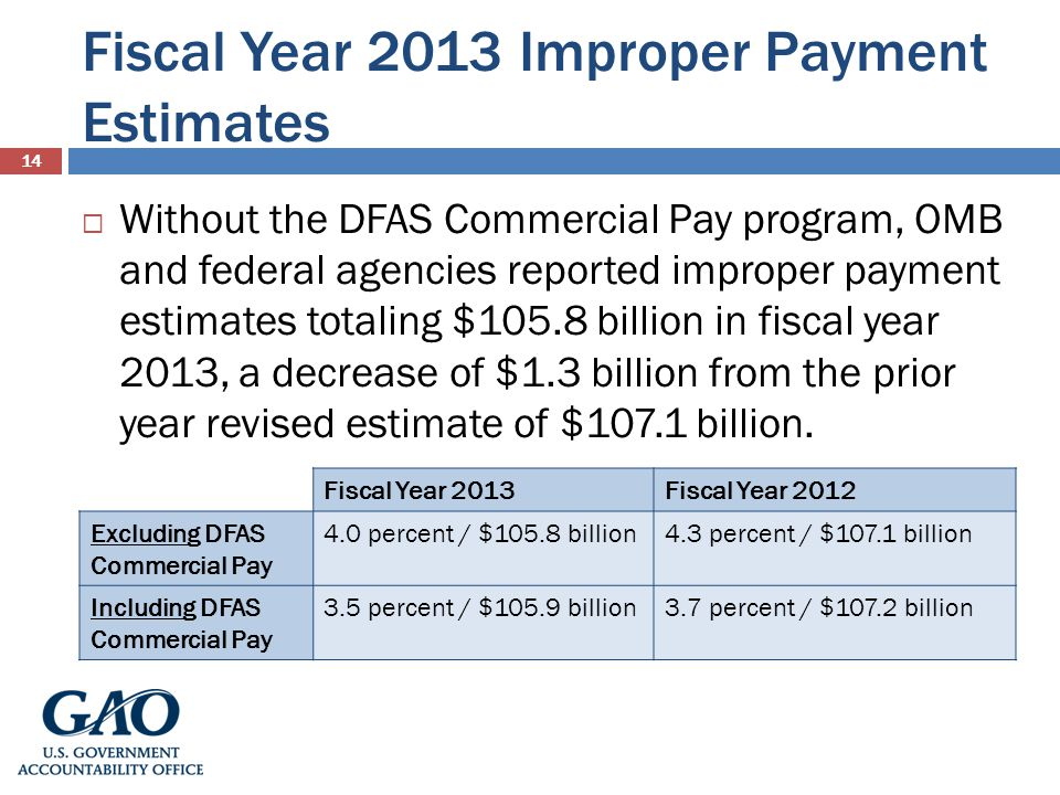 Fiscal Year 2013 Improper Payment Estimates