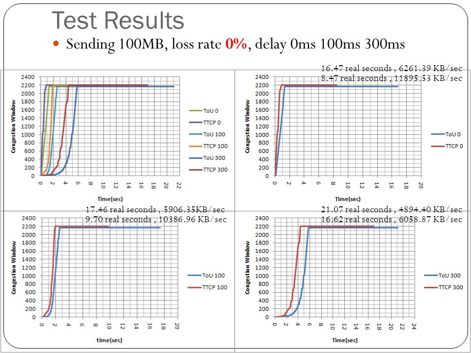 Test Results Sending 100MB, loss rate 0%, delay 0ms 100ms 300ms