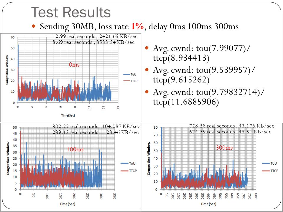 Test Results Sending 30MB, loss rate 1%, delay 0ms 100ms 300ms
