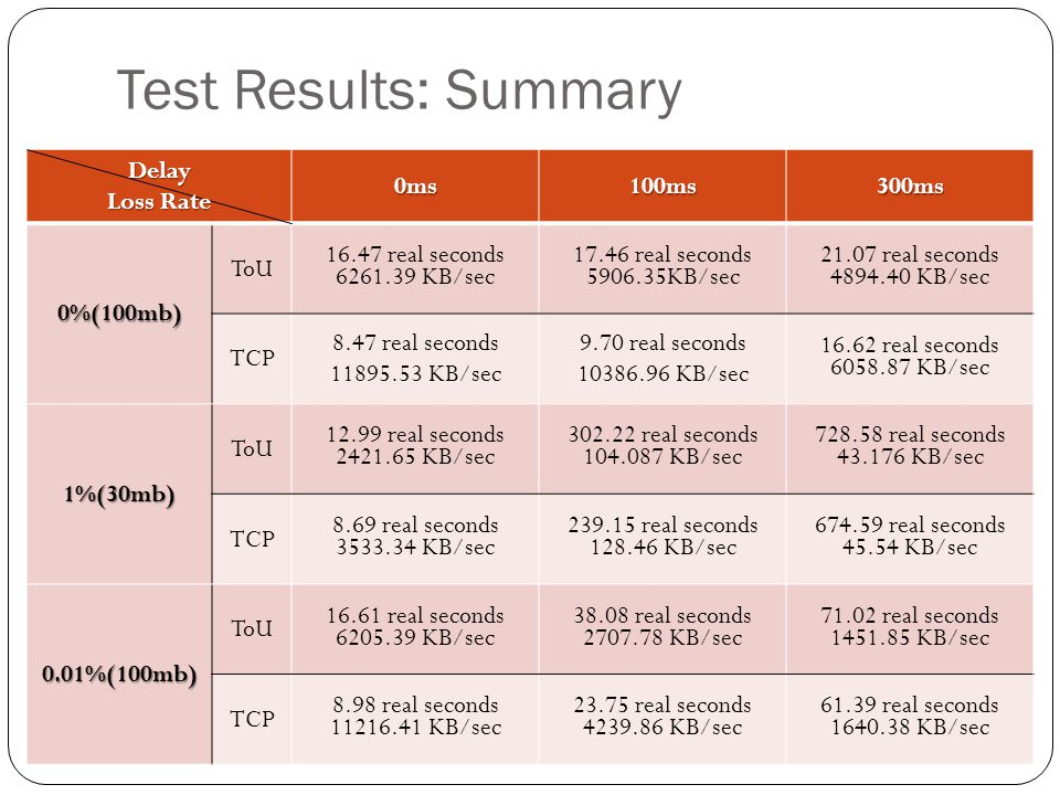 Test Results: Summary Delay Loss Rate 0ms 100ms 300ms 0%(100mb) ToU