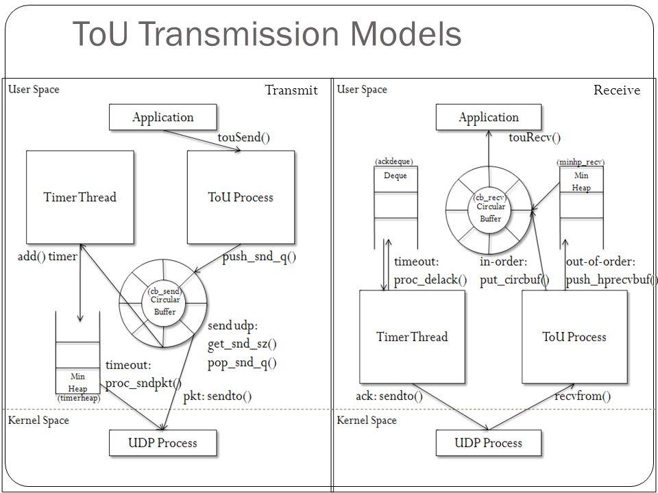 ToU Transmission Models