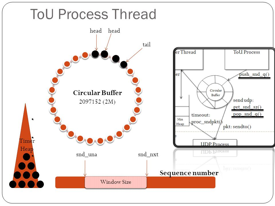 ToU Process Thread . Circular Buffer Sequence number head head tail