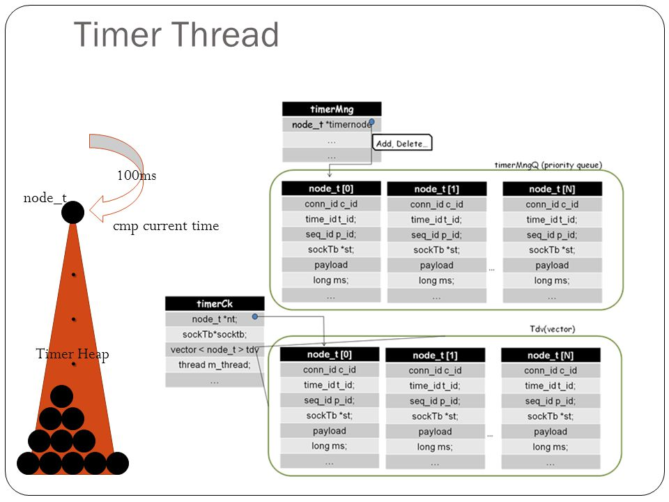 Timer Thread 100ms node_t cmp current time . Timer Heap