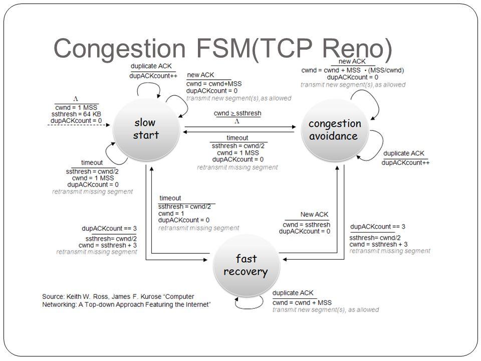 Congestion FSM(TCP Reno)