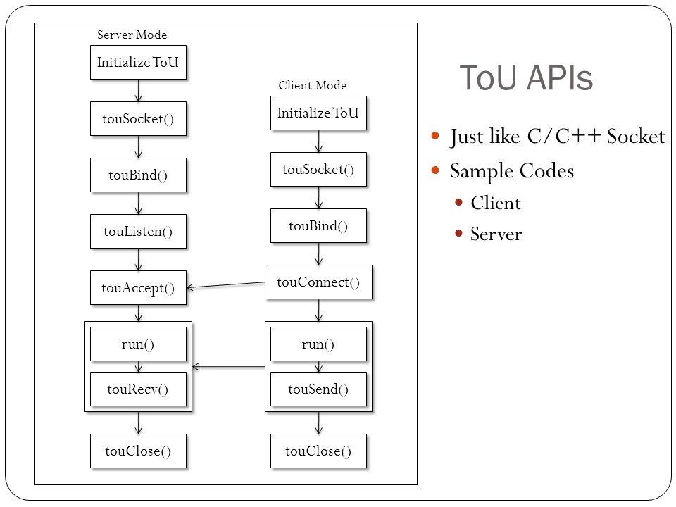 ToU APIs Just like C/C++ Socket Sample Codes Client Server