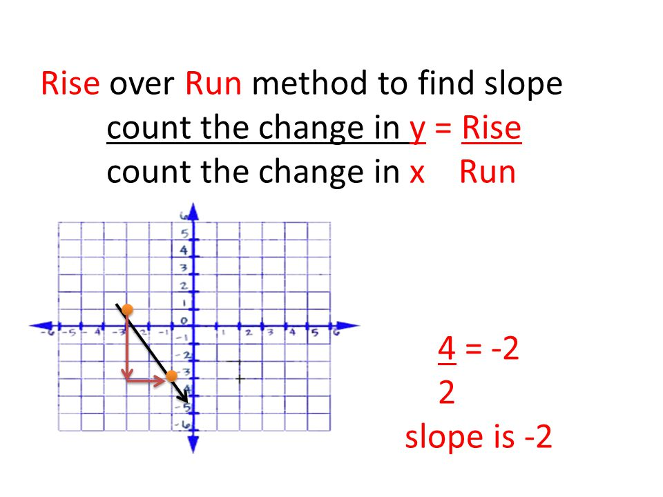 Rise over Run method to find slope count the change in y = Rise count the change in x Run 4 = -2 2 slope is -2