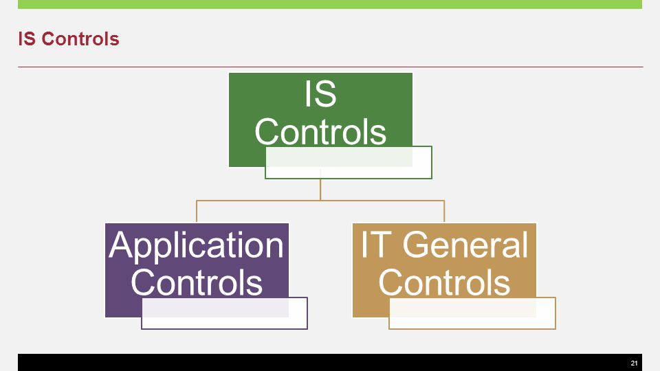 IS Controls IS Controls Application Controls IT General Controls