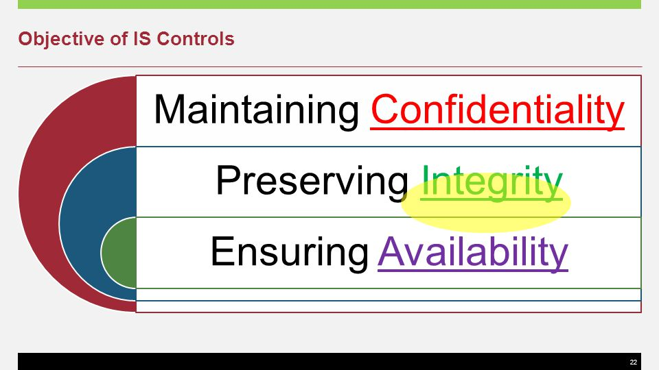 Objective of IS Controls