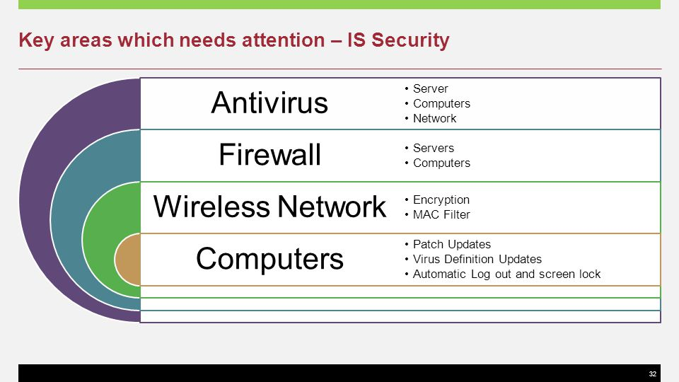 Key areas which needs attention – IS Security
