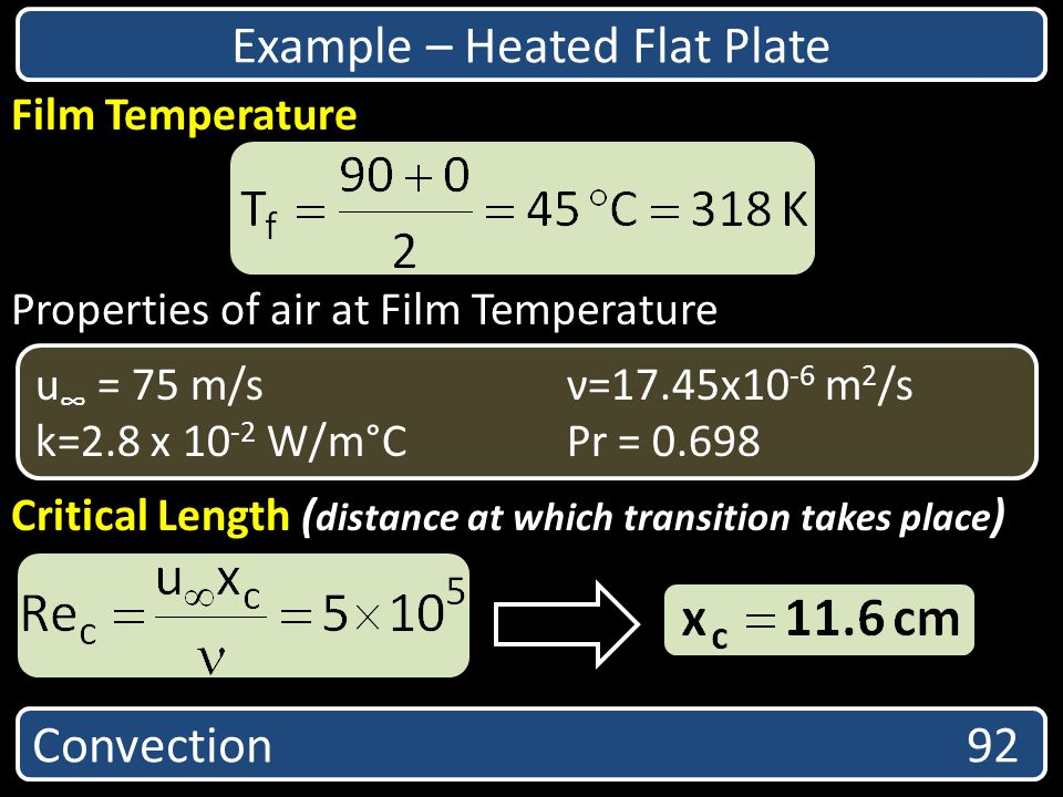 Example – Heated Flat Plate