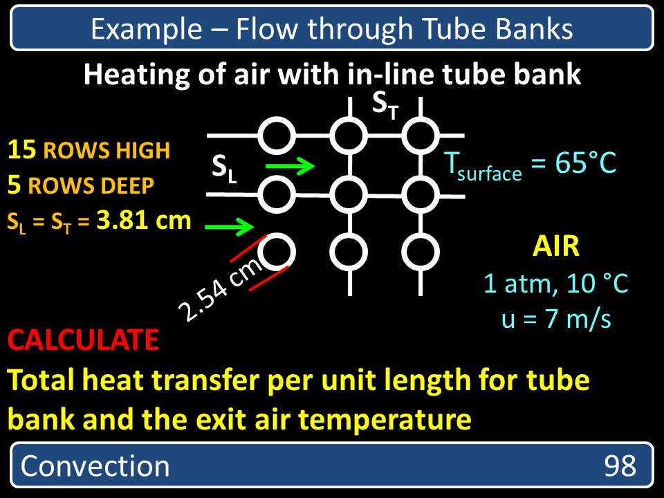 Heating of air with in-line tube bank