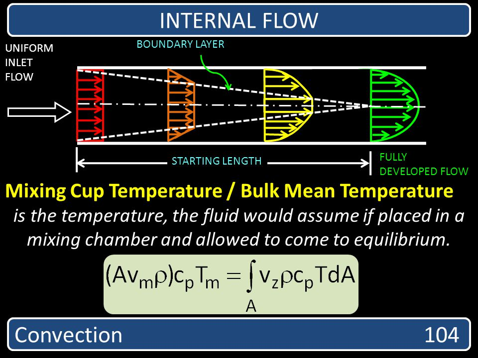 INTERNAL FLOW Convection 104
