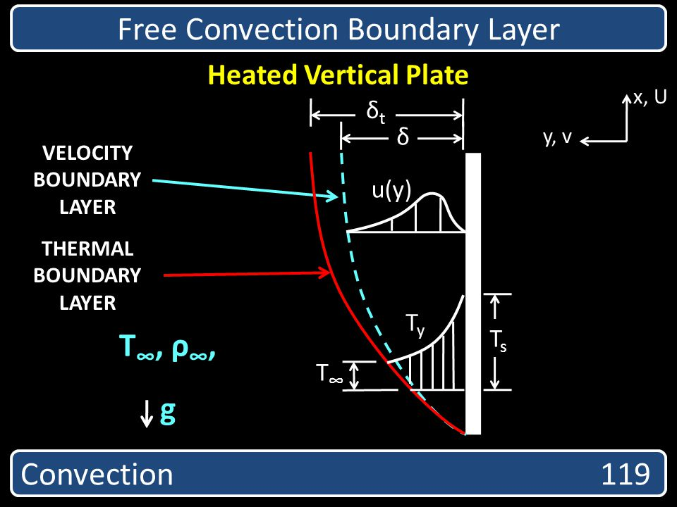 VELOCITY BOUNDARY LAYER THERMAL BOUNDARY LAYER