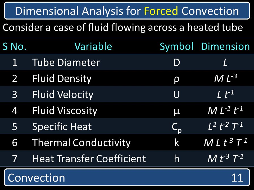 Dimensional Analysis for Forced Convection
