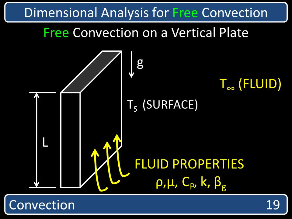 Dimensional Analysis for Free Convection