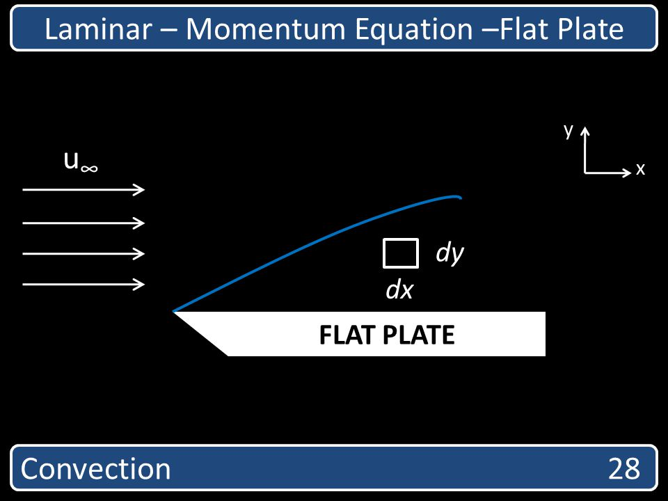Laminar – Momentum Equation –Flat Plate