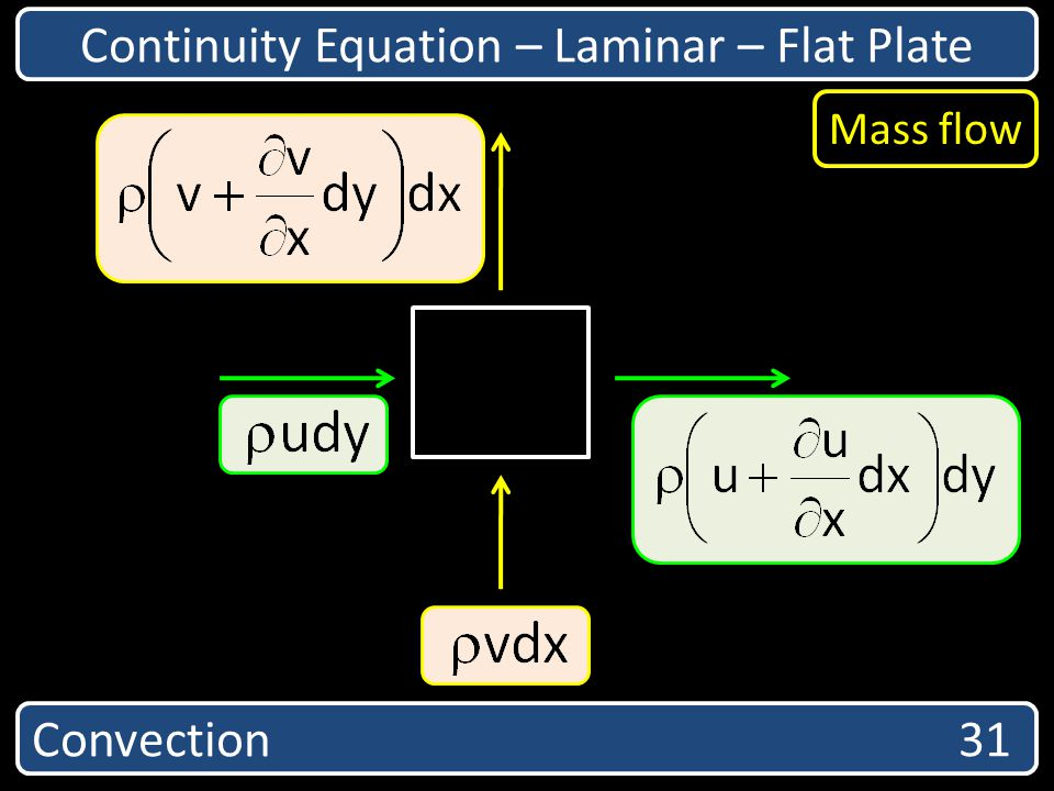 Continuity Equation – Laminar – Flat Plate