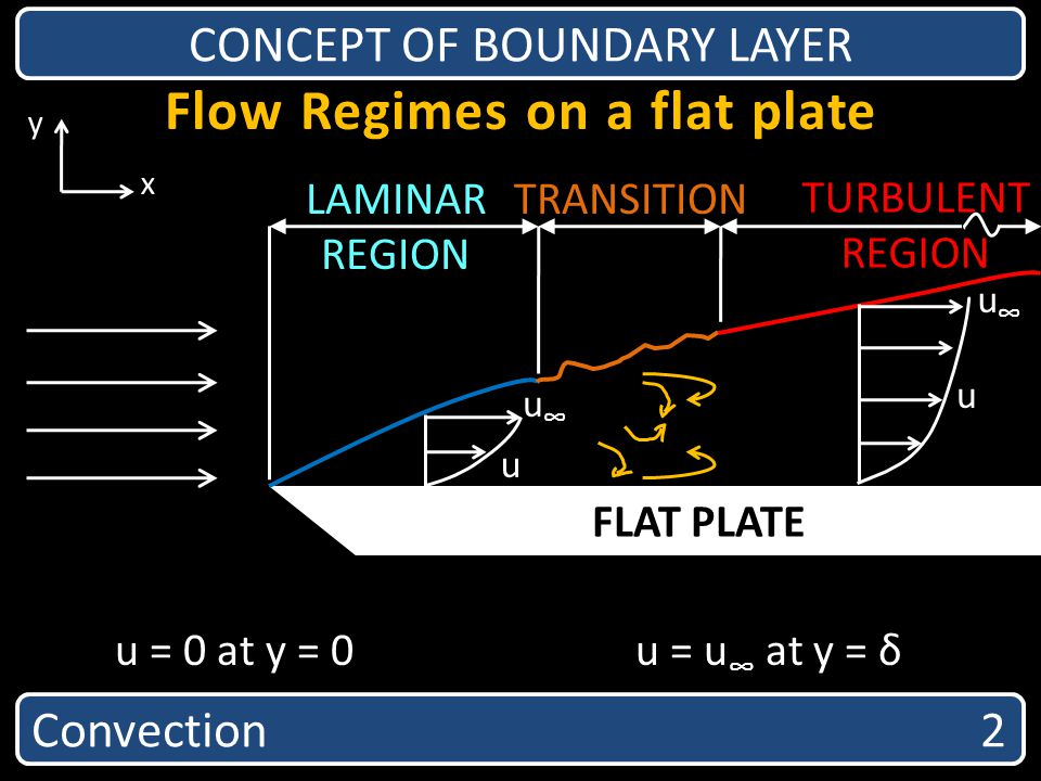 Flow Regimes on a flat plate