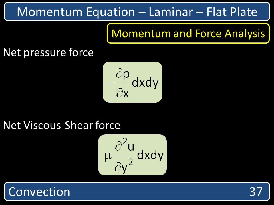 Momentum Equation – Laminar – Flat Plate