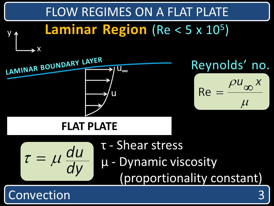 Laminar Region (Re < 5 x 105)