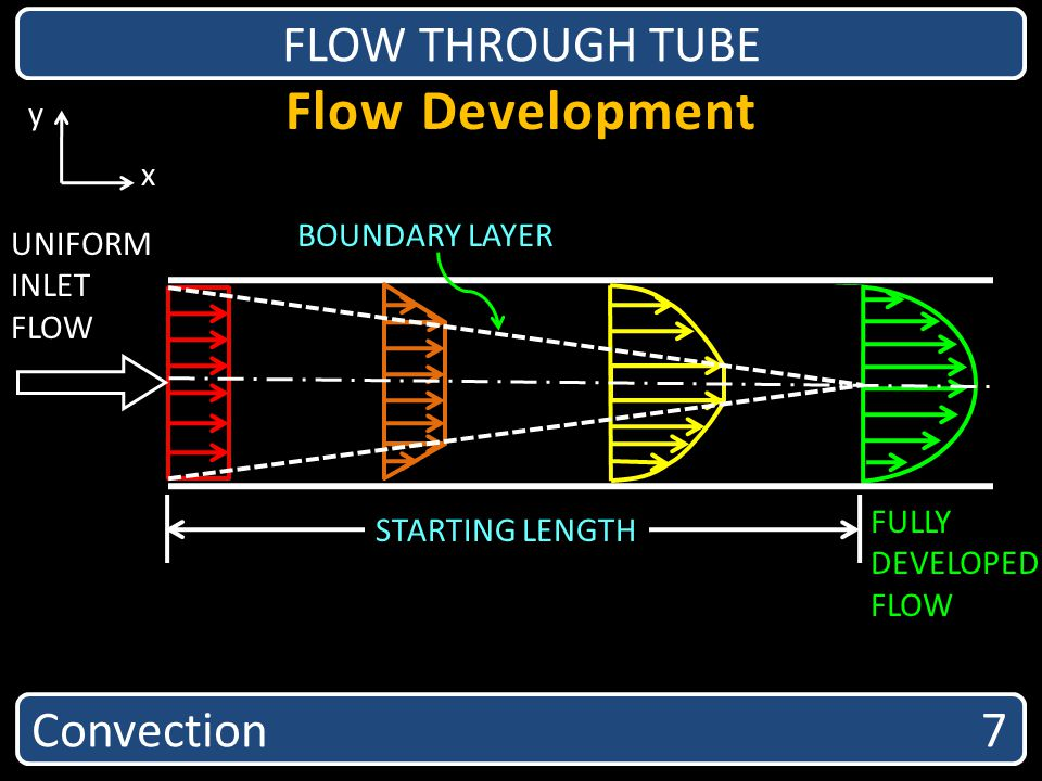 Flow Development FLOW THROUGH TUBE Convection 7 y x BOUNDARY LAYER