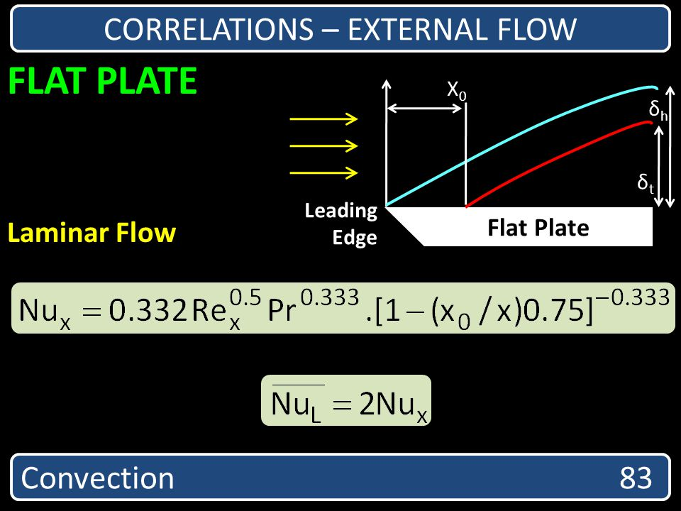 CORRELATIONS – EXTERNAL FLOW