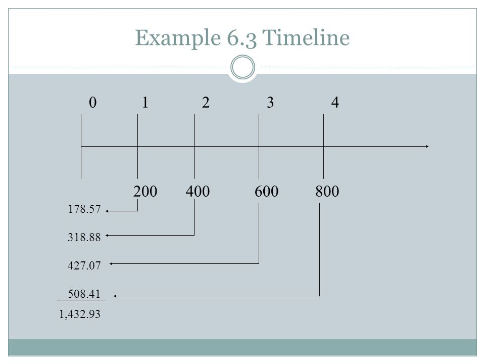 Example 6.3 Timeline 1 2 3 4 200 400 600 800 178.57 318.88 427.07 508.41 1,432.93