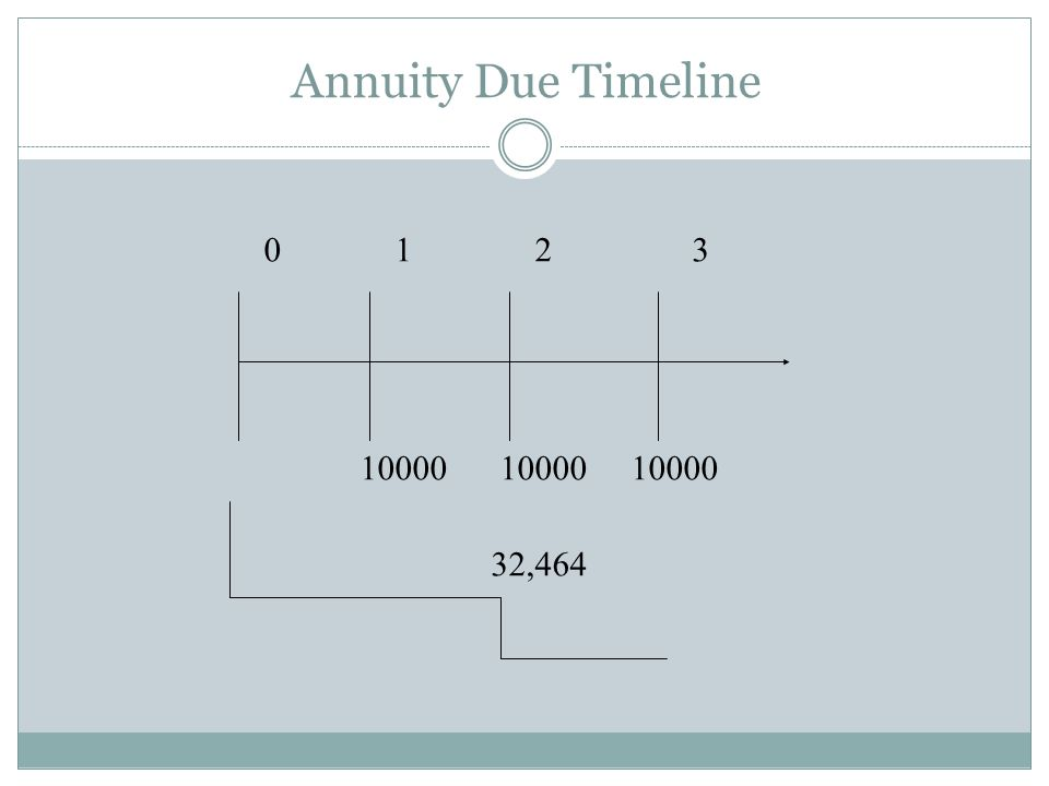 Annuity Due Timeline 0 1 2 3.