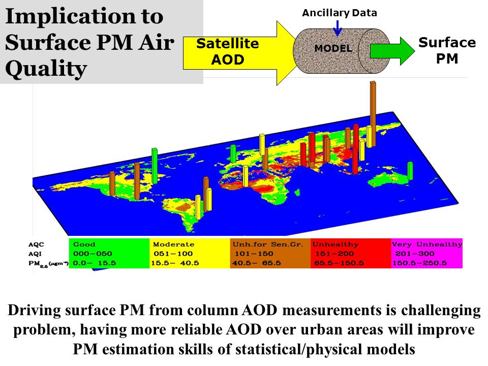 Implication to Surface PM Air Quality