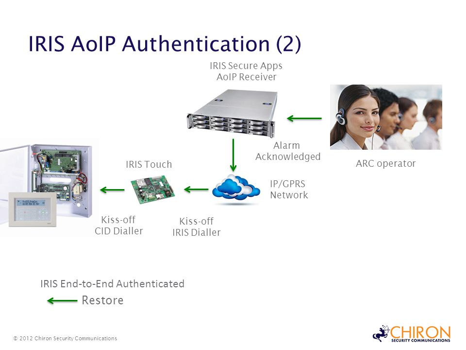 IRIS AoIP Authentication (2)