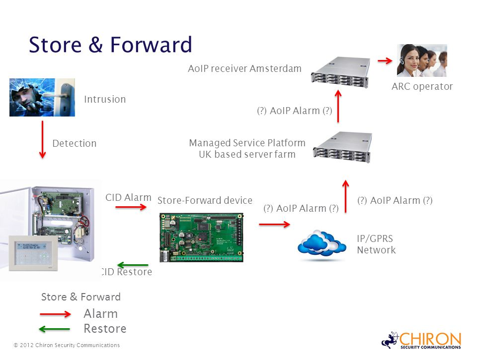 Store & Forward Store & Forward Alarm Restore AoIP receiver Amsterdam