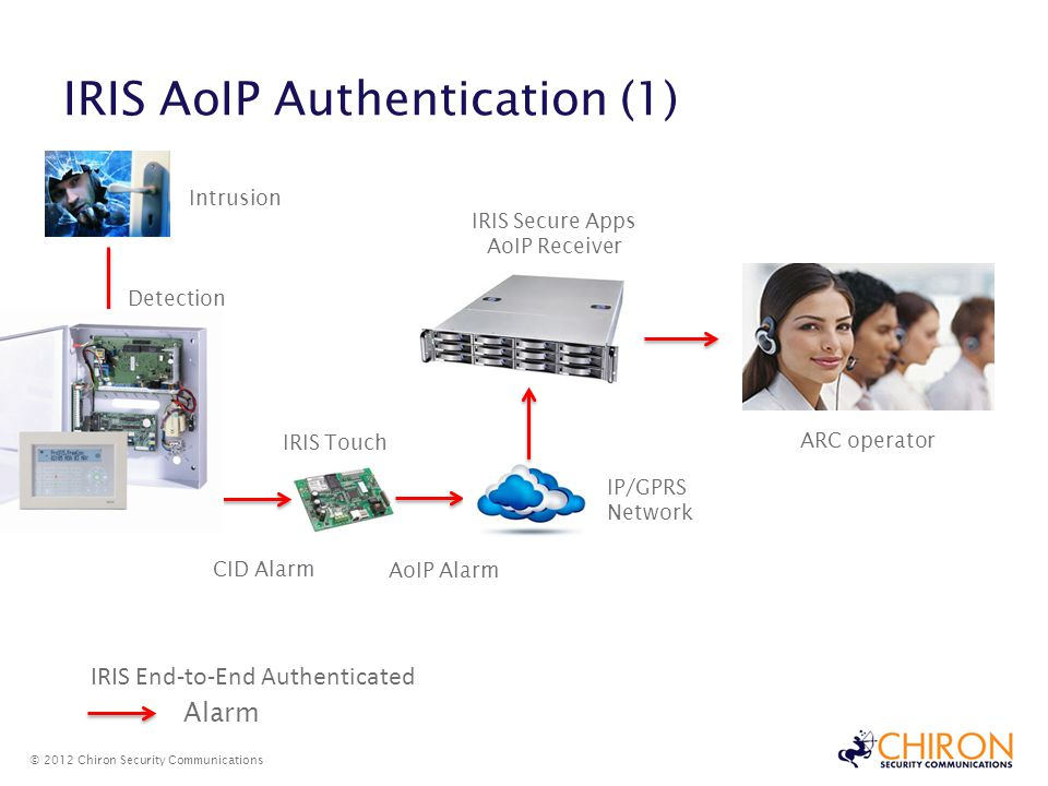 IRIS AoIP Authentication (1)