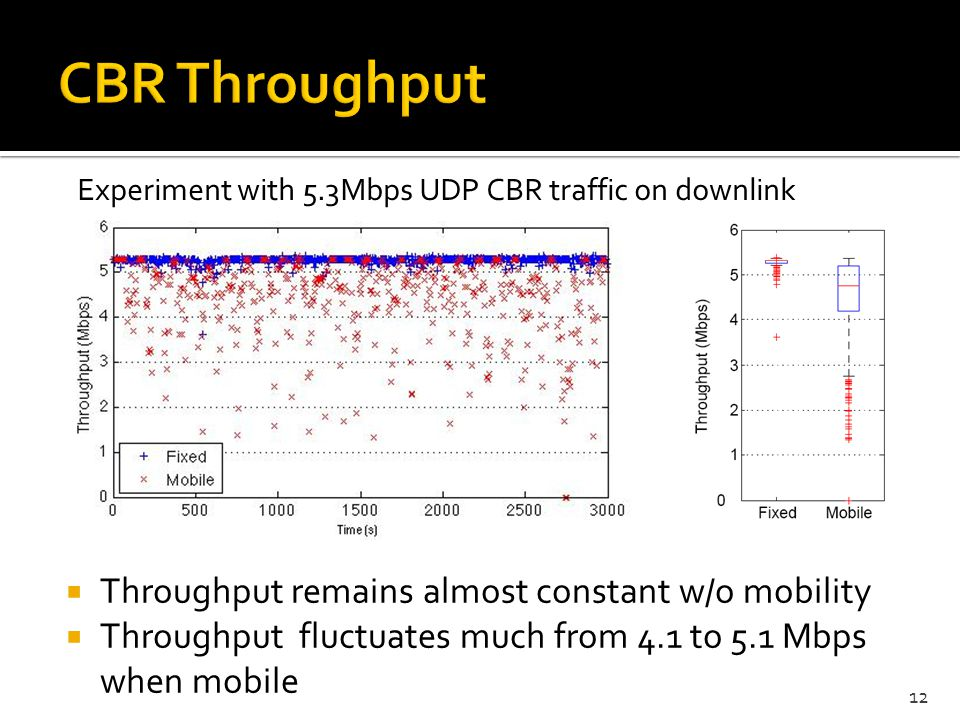 CBR Throughput Throughput remains almost constant w/o mobility