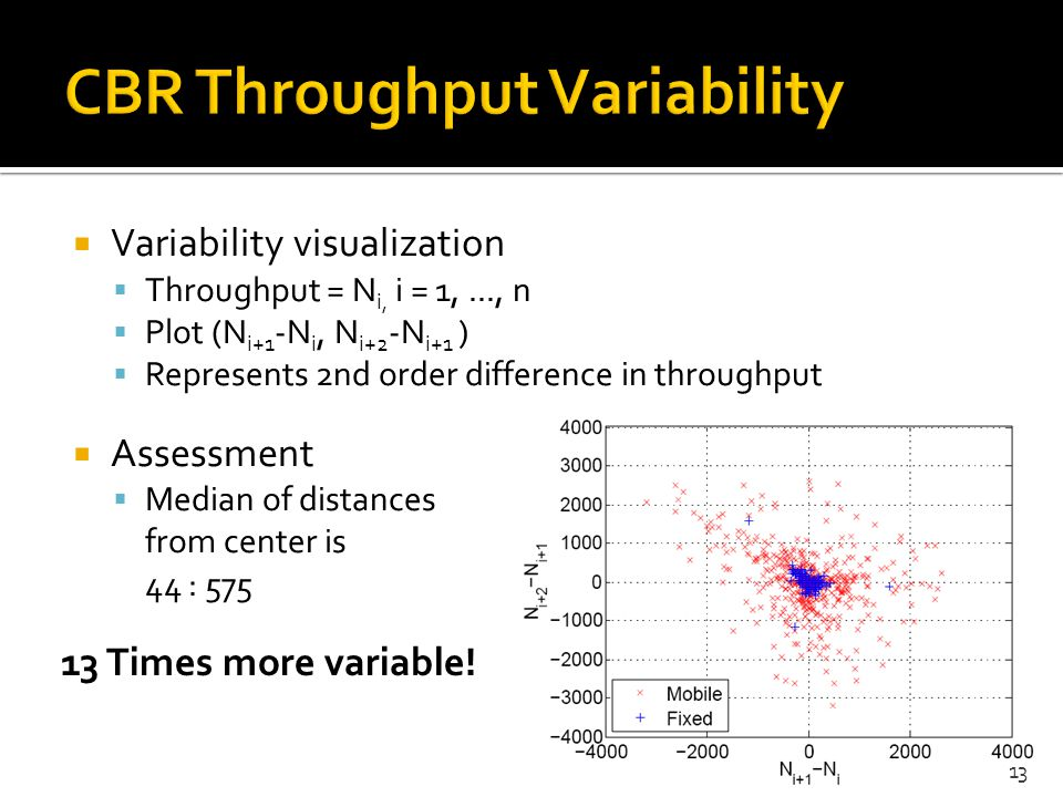 CBR Throughput Variability