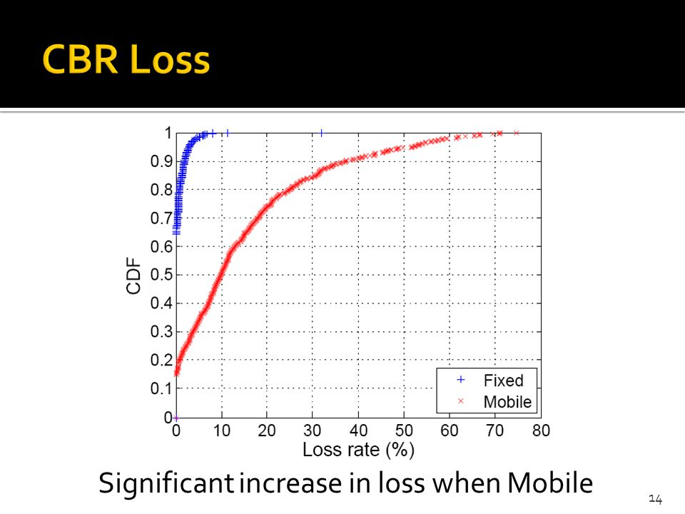 CBR Loss Significant increase in loss when Mobile