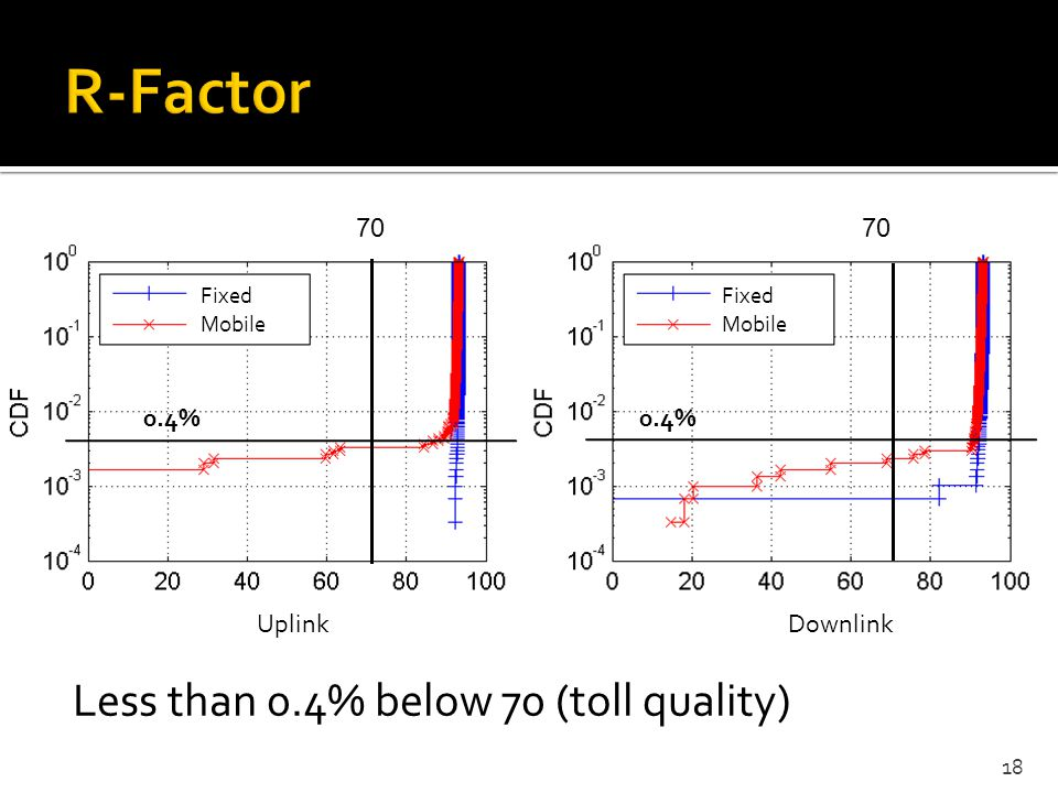 R-Factor Less than 0.4% below 70 (toll quality) 70 70 0.4% 0.4% Uplink