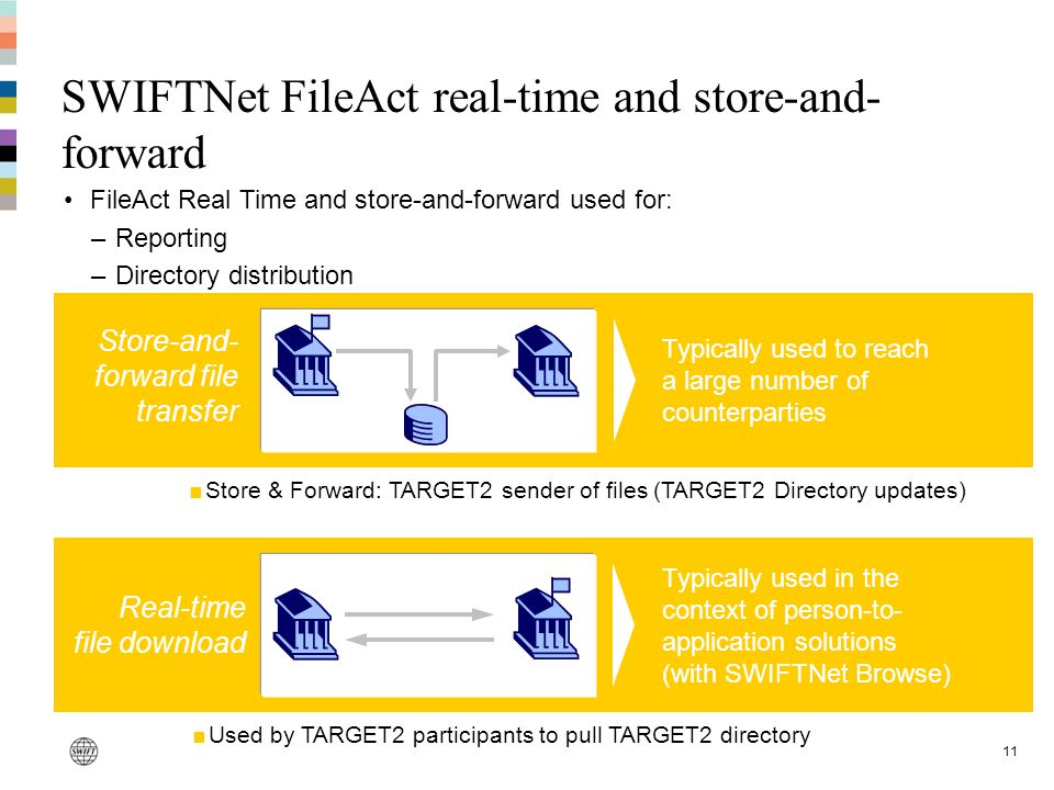 SWIFTNet FileAct real-time and store-and-forward