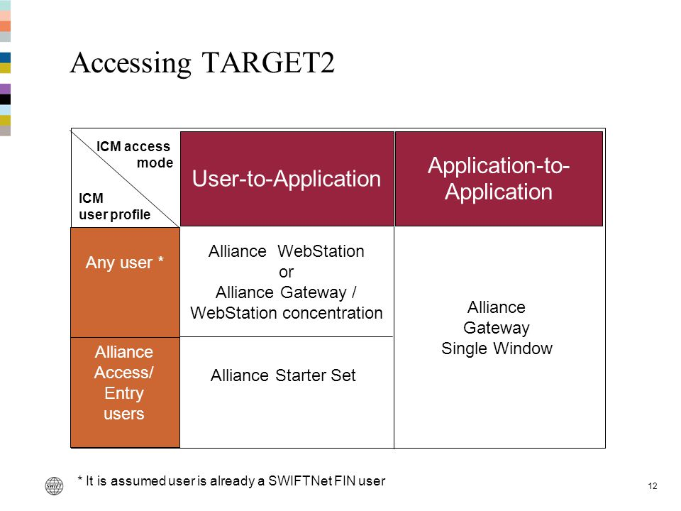 Accessing TARGET2 Application-to-Application User-to-Application