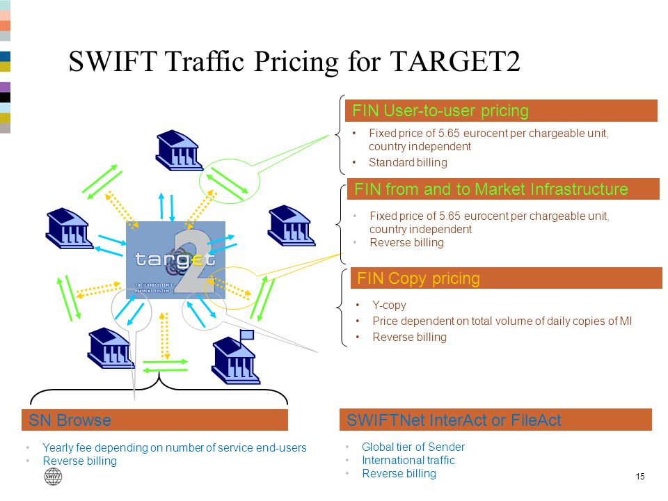 SWIFT Traffic Pricing for TARGET2
